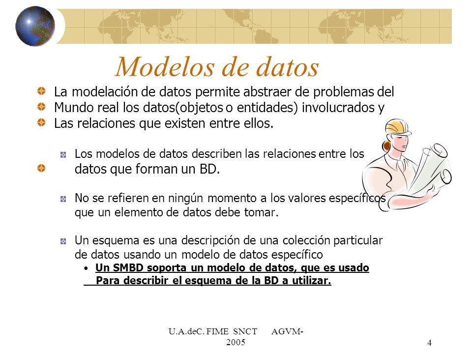 U.A.deC. FIME SNCT AGVM- 20054 Modelos de datos La modelación de datos permite abstraer de problemas del Mundo real los datos(objetos o entidades) inv