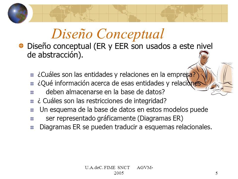 U.A.deC. FIME SNCT AGVM- 20055 Diseño Conceptual Diseño conceptual (ER y EER son usados a este nivel de abstracción). ¿Cuáles son las entidades y rela