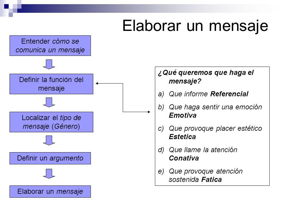 Elaborar un mensaje Localizar el tipo de mensaje (Género) Definir la función del mensaje Entender cómo se comunica un mensaje Definir un argumento ¿Qu