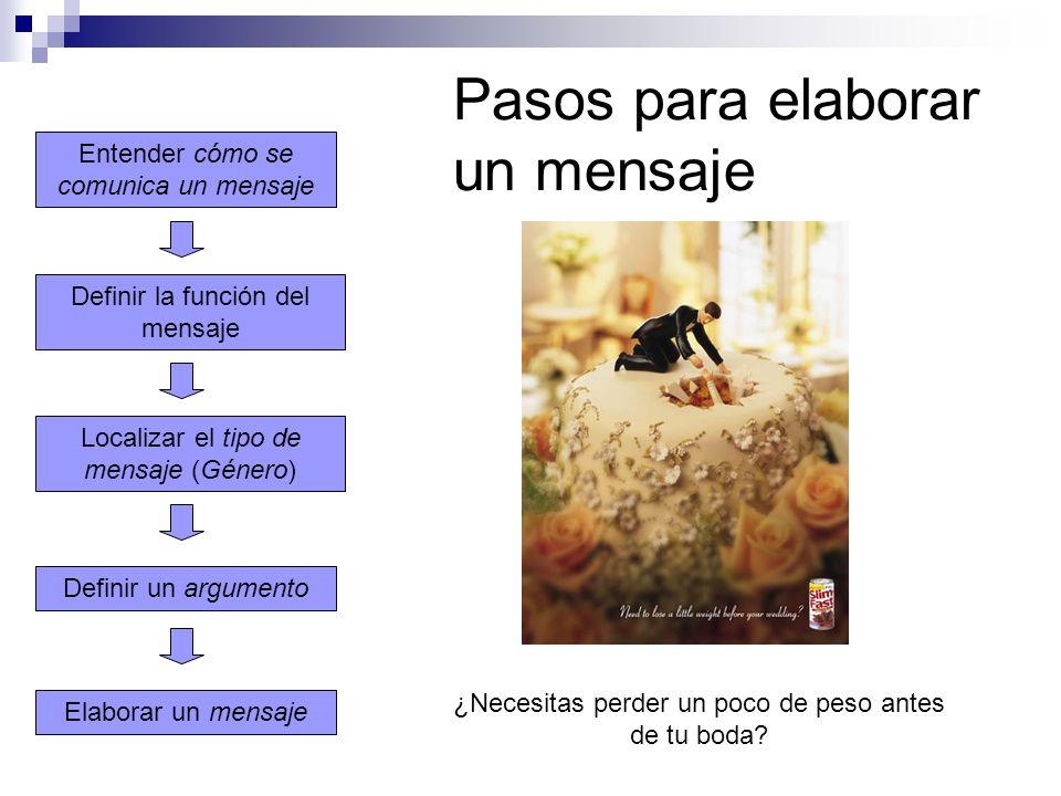 Pasos para elaborar un mensaje Elaborar un mensaje Localizar el tipo de mensaje (Género) Definir la función del mensaje Entender cómo se comunica un m