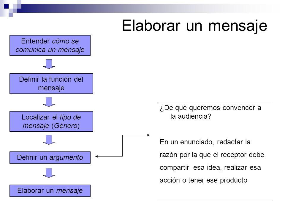 Elaborar un mensaje Localizar el tipo de mensaje (Género) Definir la función del mensaje Entender cómo se comunica un mensaje Definir un argumento ¿De