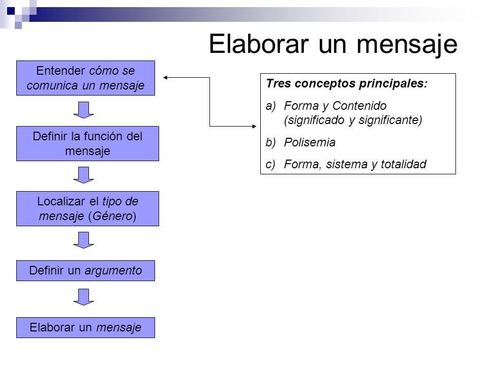 Elaborar un mensaje Localizar el tipo de mensaje (Género) Definir la función del mensaje Entender cómo se comunica un mensaje Definir un argumento Tre