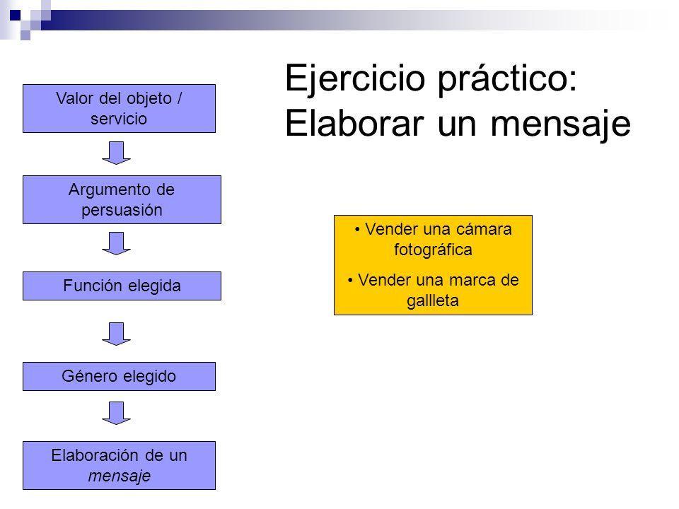 Elaboración de un mensaje Función elegida Argumento de persuasión Valor del objeto / servicio Género elegido Ejercicio práctico: Elaborar un mensaje V