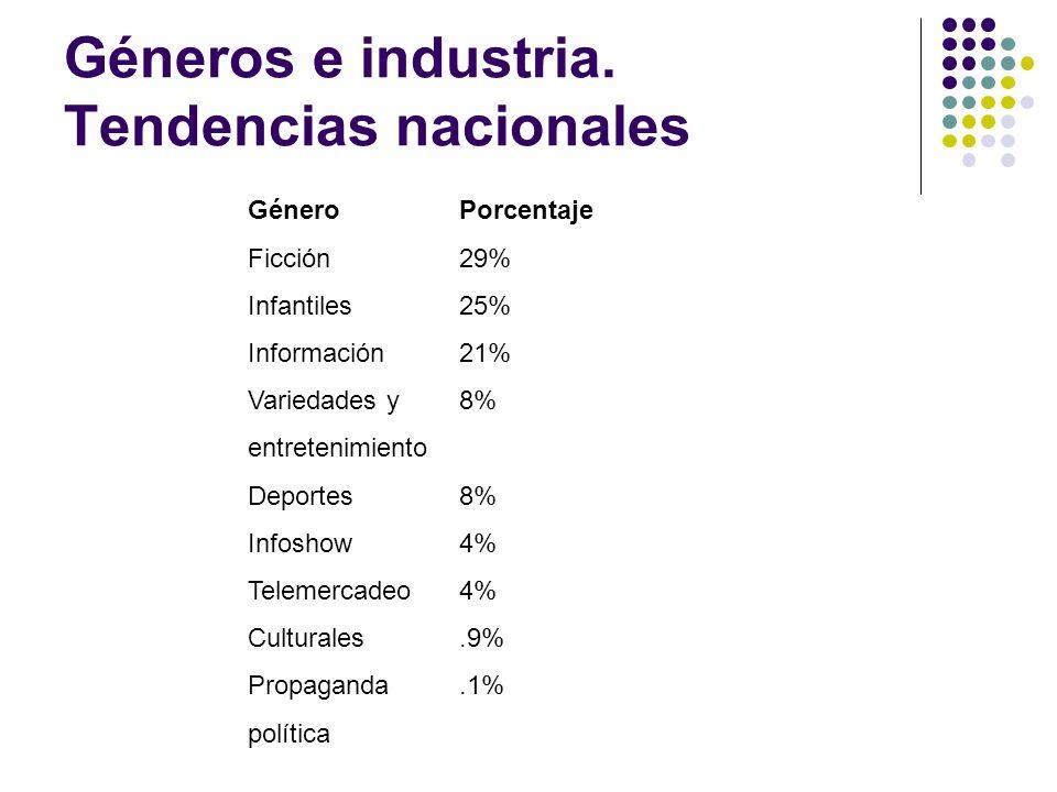 Géneros e industria. Tendencias nacionales GéneroPorcentaje Ficción29% Infantiles25% Información21% Variedades y 8% entretenimiento Deportes8% Infosho