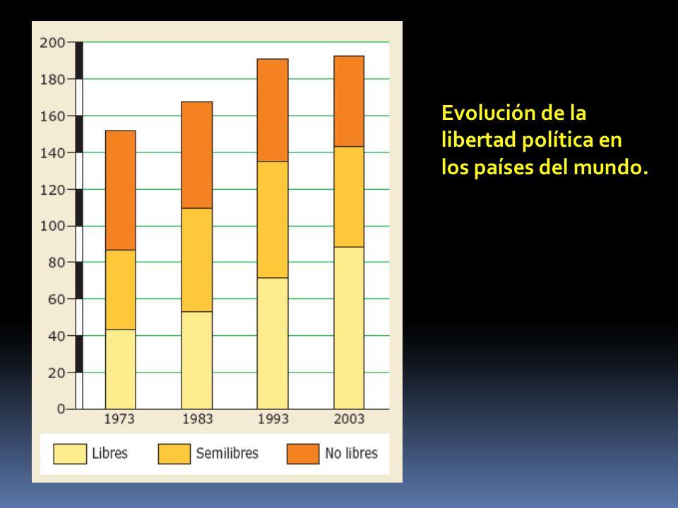 Evolución de la libertad política en los países del mundo.