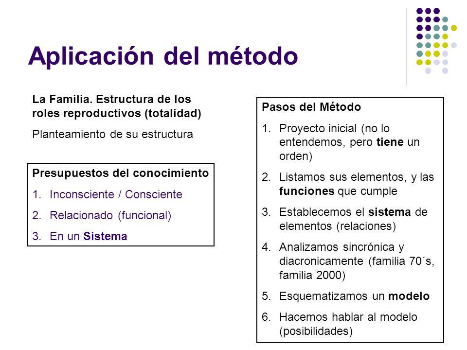 Aplicación del método La Familia. Estructura de los roles reproductivos (totalidad) Planteamiento de su estructura Presupuestos del conocimiento 1.Inc