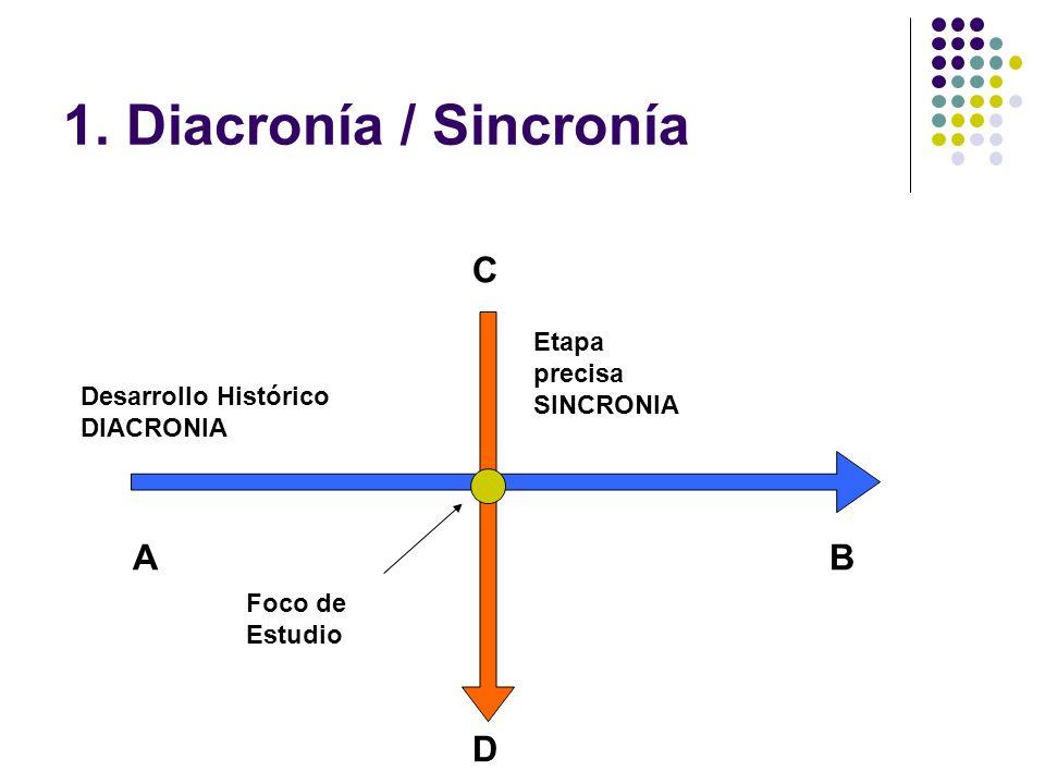 1. Diacronía / Sincronía AB D C Foco de Estudio Desarrollo Histórico DIACRONIA Etapa precisa SINCRONIA