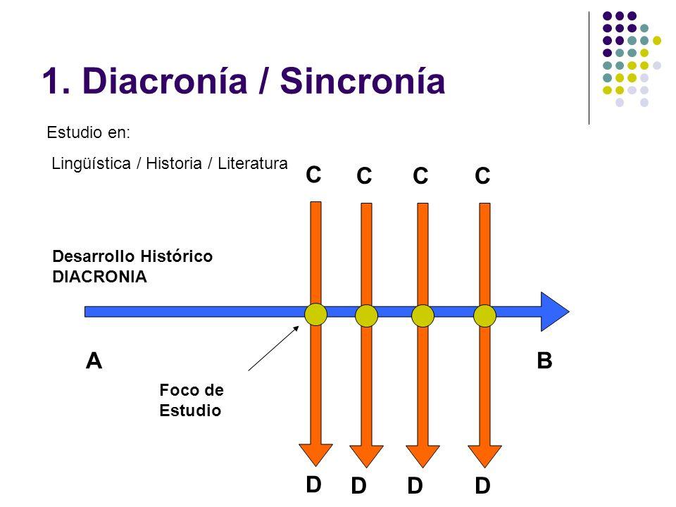 1. Diacronía / Sincronía AB D C Foco de Estudio D C D C D C Estudio en: Lingüística / Historia / Literatura Desarrollo Histórico DIACRONIA