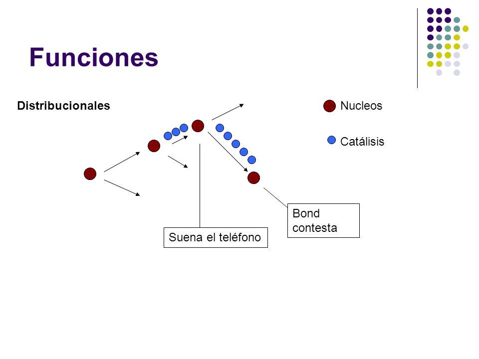 Funciones Clases de funciones Indicios: descripciones, indicios caracterológicos que conciernen a personajes, informaciones relativas a su identidad, notaciones de atmósfera Relatos funcionales y relatos indiciales Informantes: datos puros, significantes inmediatos.