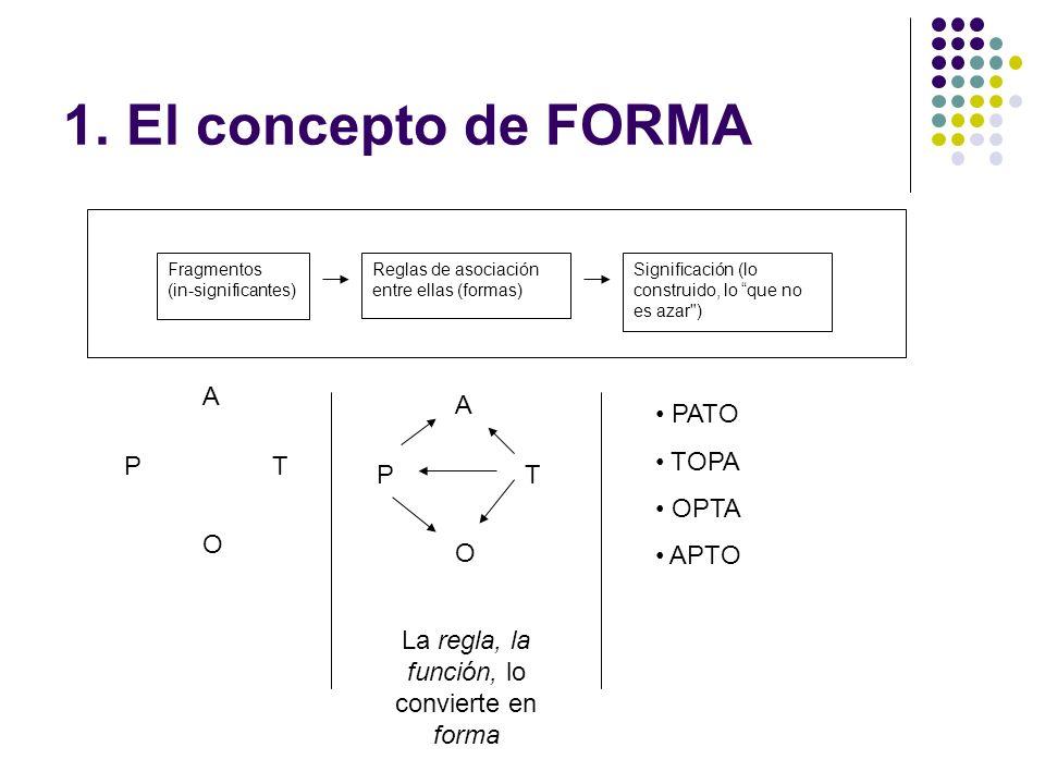 1. El concepto de FORMA Fragmentos (in-significantes) Reglas de asociación entre ellas (formas) Significación (lo construido, lo que no es azar
