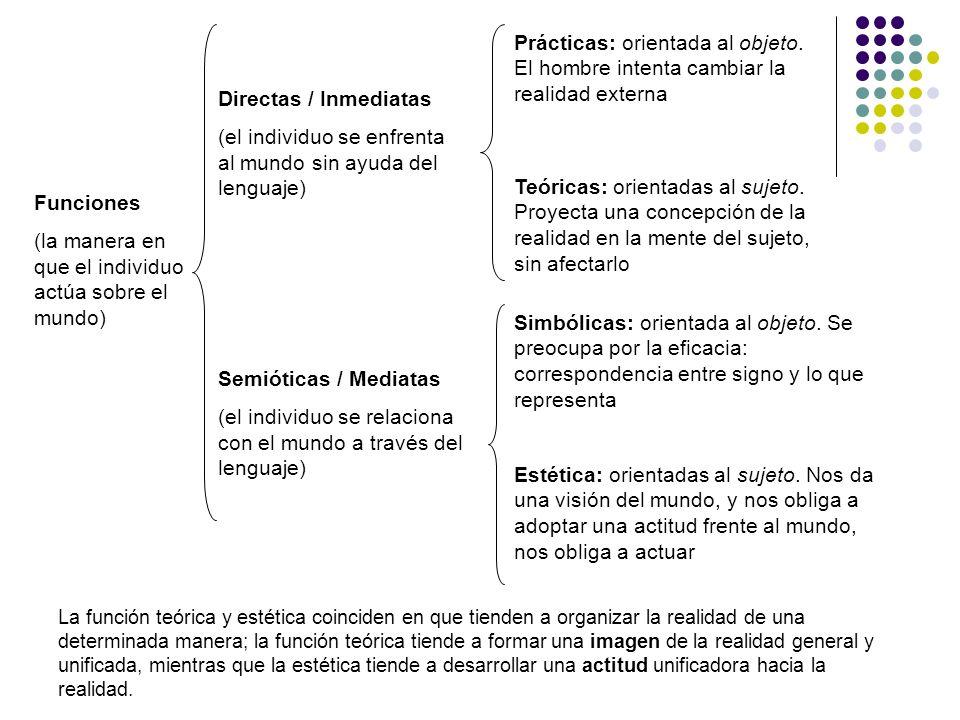 Funciones (la manera en que el individuo actúa sobre el mundo) Directas / Inmediatas (el individuo se enfrenta al mundo sin ayuda del lenguaje) Semiót