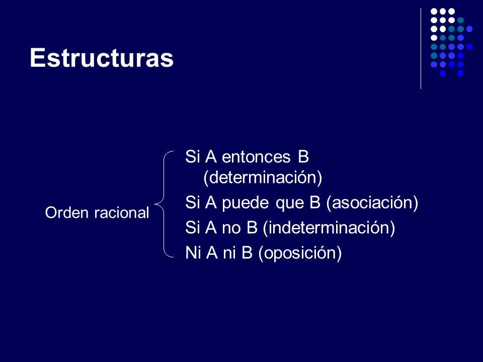 Estructuras Si A entonces B (determinación) Si A puede que B (asociación) Si A no B (indeterminación) Ni A ni B (oposición) Orden racional