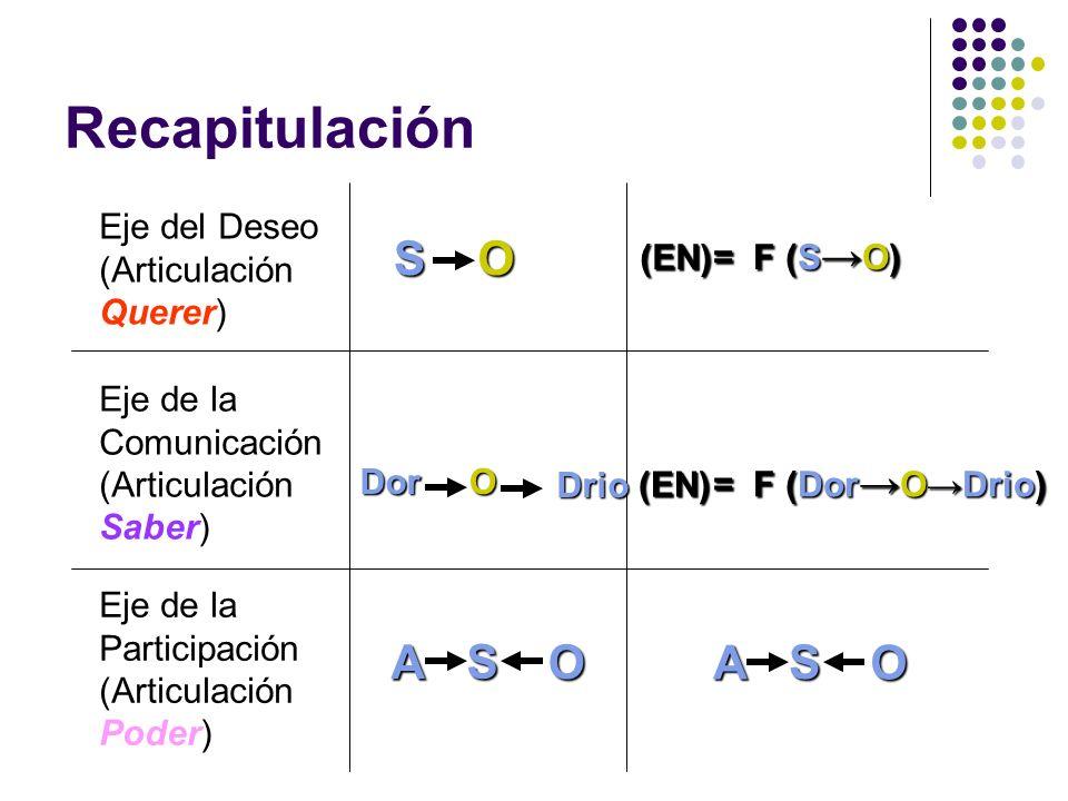 Recapitulación Eje del Deseo (Articulación Querer) Eje de la Comunicación (Articulación Saber) Eje de la Participación (Articulación Poder) SO (EN) =