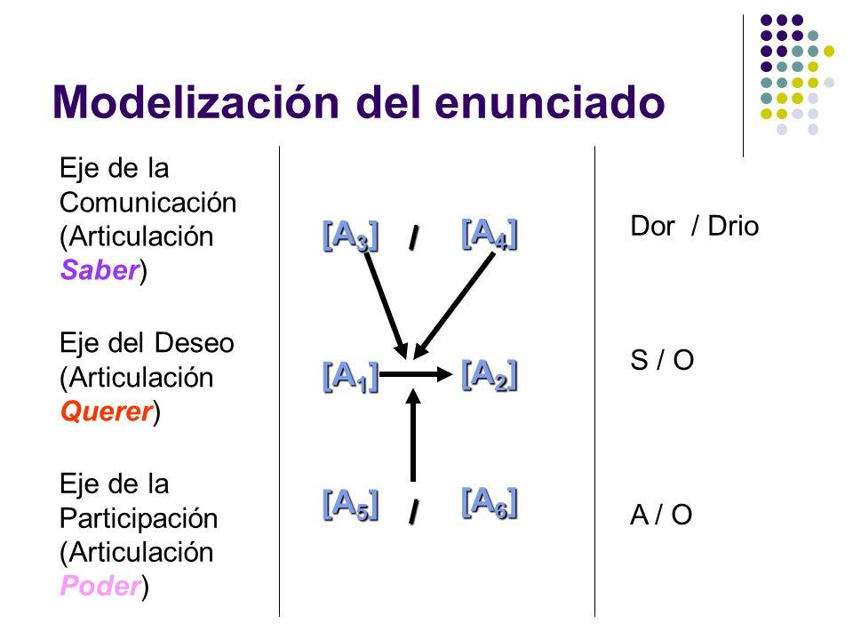 Modelización del enunciado Eje del Deseo (Articulación Querer) Eje de la Comunicación (Articulación Saber) Eje de la Participación (Articulación Poder