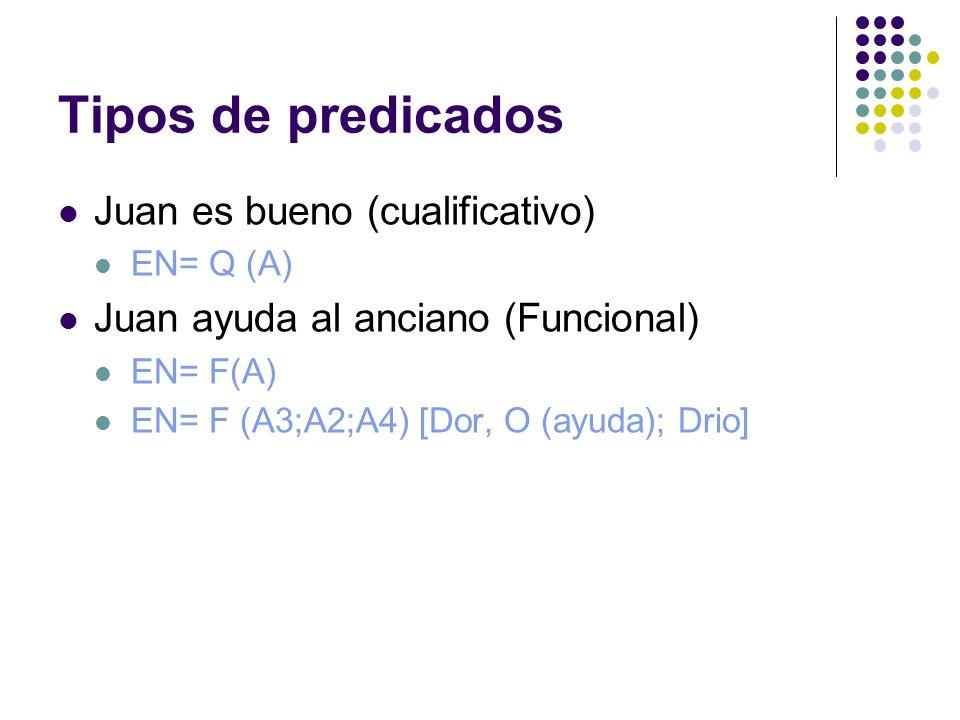 Tipos de predicados Juan es bueno (cualificativo) EN= Q (A) Juan ayuda al anciano (Funcional) EN= F(A) EN= F (A3;A2;A4) [Dor, O (ayuda); Drio]