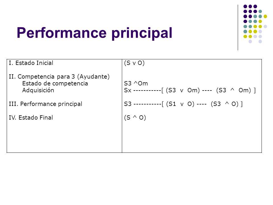 Performance principal I. Estado Inicial II. Competencia para 3 (Ayudante) Estado de competencia Adquisición III. Performance principal IV. Estado Fina