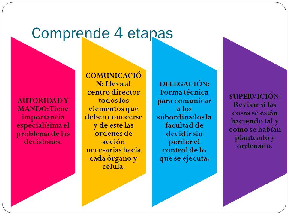 Comprende 4 etapas AUTORIDAD Y MANDO: Tiene importancia especialísima el problema de las decisiones. COMUNICACIÓ N: Lleva al centro director todos los