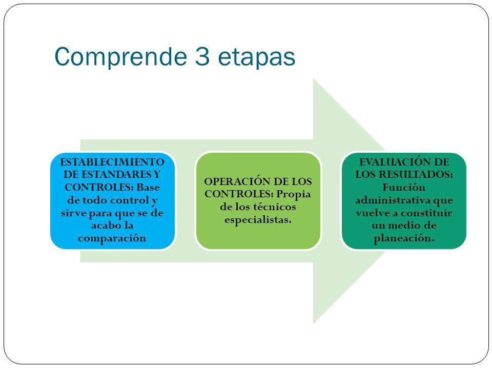 Comprende 3 etapas ESTABLECIMIENTO DE ESTANDARES Y CONTROLES: Base de todo control y sirve para que se de acabo la comparación OPERACIÓN DE LOS CONTRO