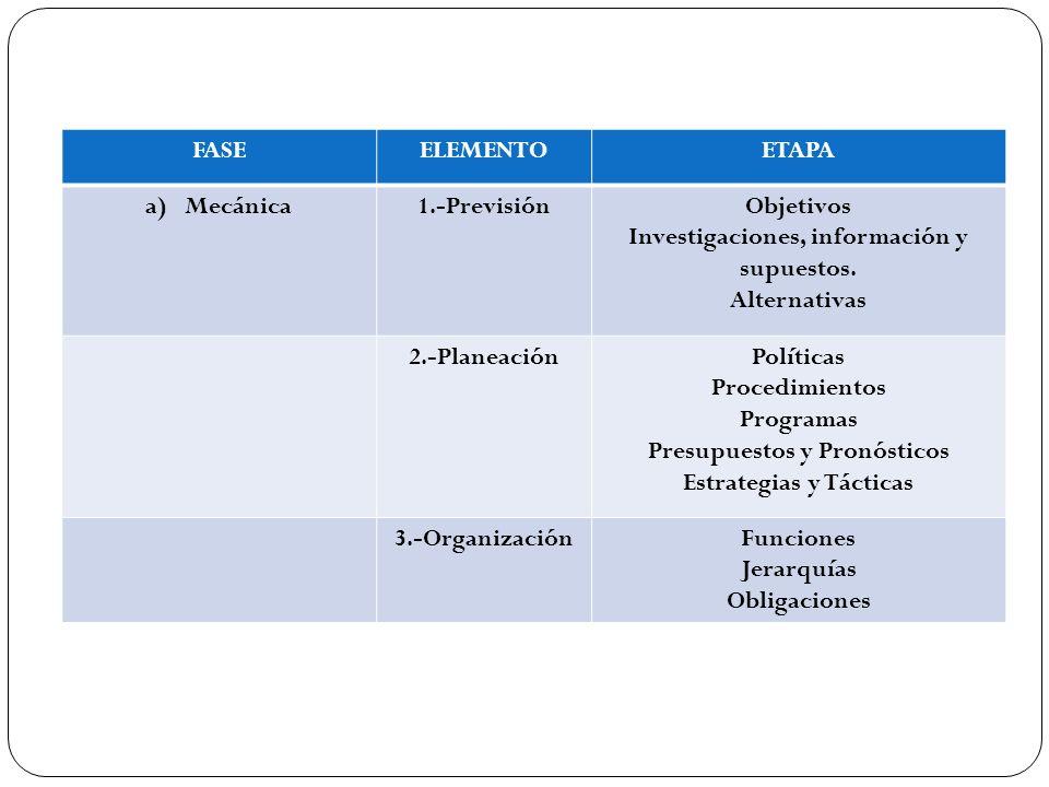 FASEELEMENTOETAPA a)Mecánica1.-PrevisiónObjetivos Investigaciones, información y supuestos. Alternativas 2.-PlaneaciónPolíticas Procedimientos Program