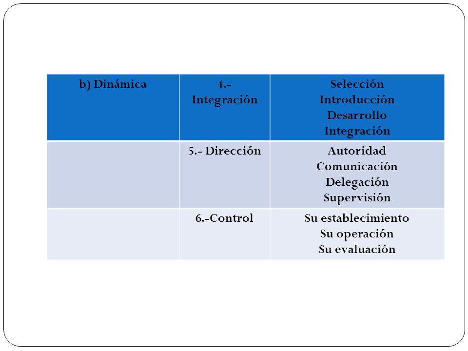 b) Dinámica4.- Integración Selección Introducción Desarrollo Integración 5.- DirecciónAutoridad Comunicación Delegación Supervisión 6.-ControlSu estab