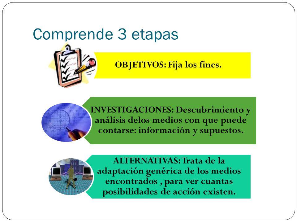 Comprende 3 etapas OBJETIVOS: Fija los fines. INVESTIGACIONES: Descubrimiento y análisis delos medios con que puede contarse: información y supuestos.