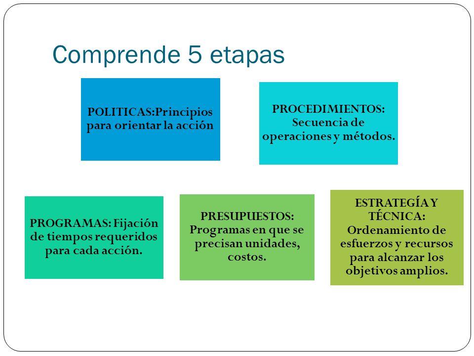 Comprende 5 etapas POLITICAS:Principios para orientar la acción PROCEDIMIENTOS: Secuencia de operaciones y métodos. PROGRAMAS: Fijación de tiempos req