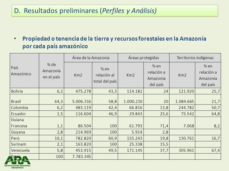 Propiedad o tenencia de la tierra y recursos forestales en la Amazonía por cada país amazónico País Amazónico % de Amazonía en el país Área de la Amaz