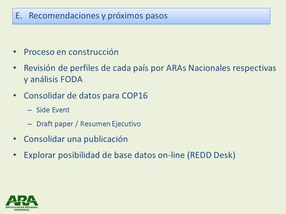 Proceso en construcción Revisión de perfiles de cada país por ARAs Nacionales respectivas y análisis FODA Consolidar de datos para COP16 – Side Event