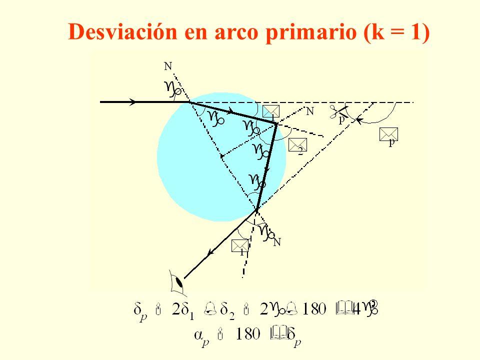 Desviación en arco primario (k = 1)