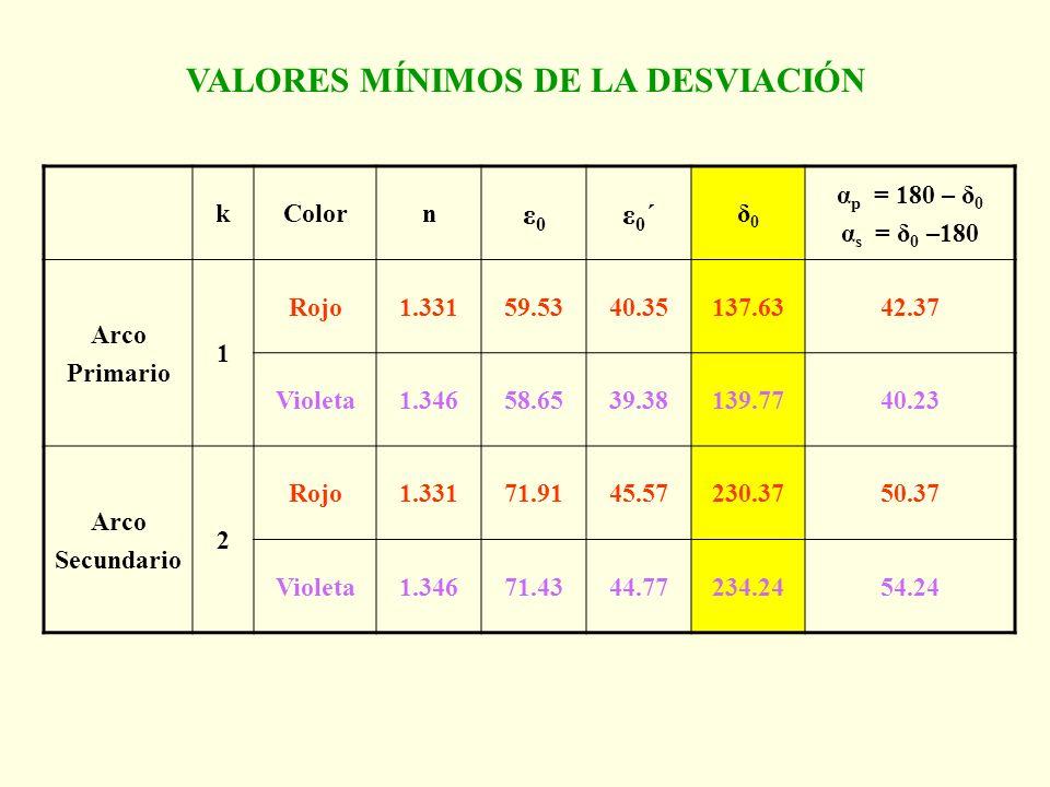 kColorn ε0ε0 ε0´ε0´ δ0δ0 α p = 180 – δ 0 α s = δ 0 –180 Arco Primario 1 Rojo1.33159.5340.35137.6342.37 Violeta1.34658.6539.38139.7740.23 Arco Secundar