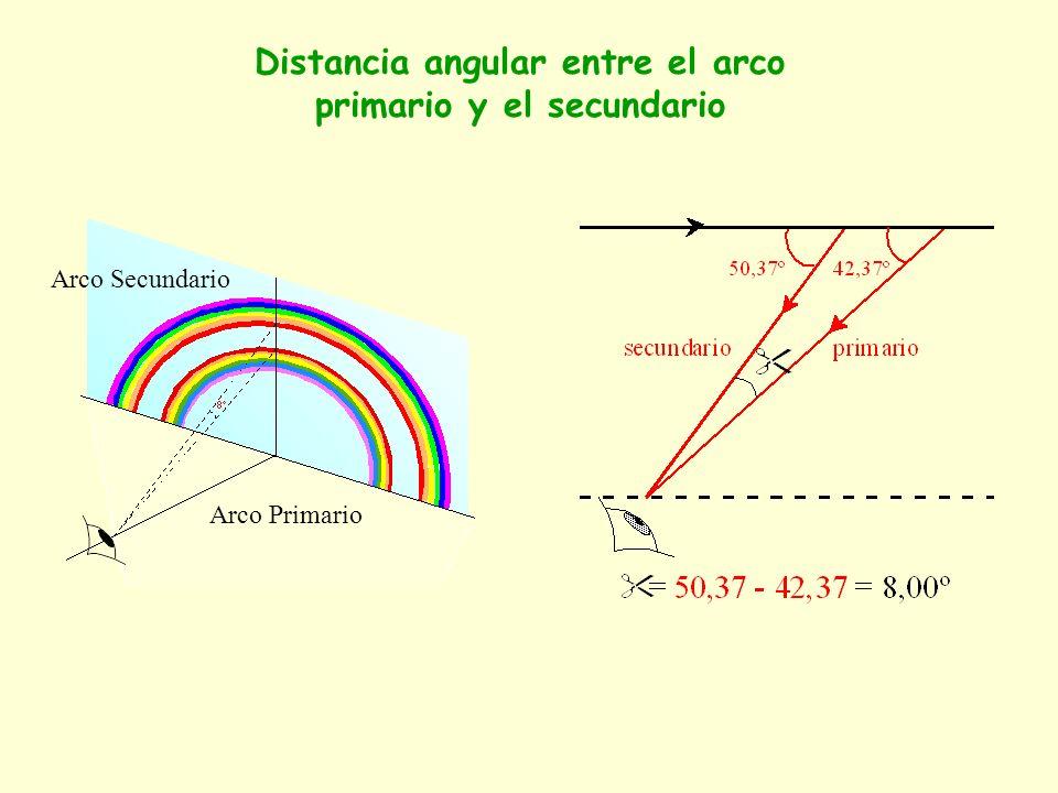 Arco Primario Arco Secundario Distancia angular entre el arco primario y el secundario