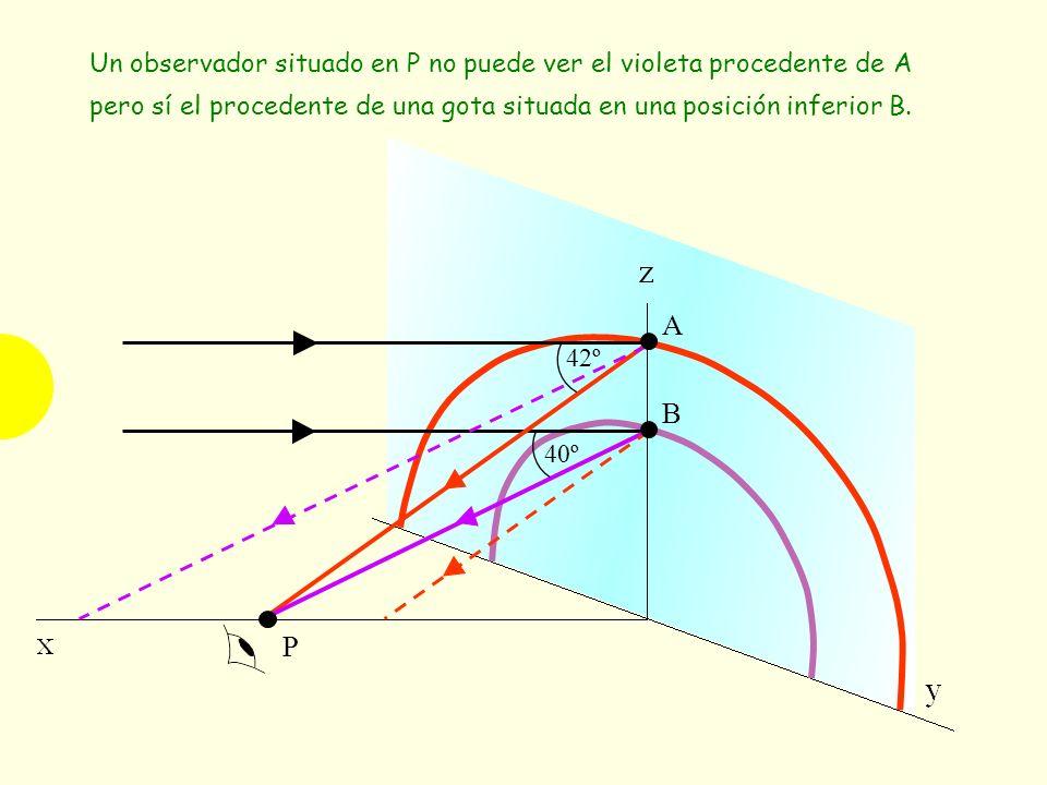 42º 40º P A B Un observador situado en P no puede ver el violeta procedente de A pero sí el procedente de una gota situada en una posición inferior B.