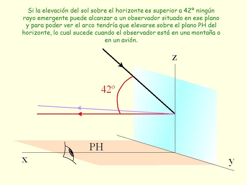 Si la elevación del sol sobre el horizonte es superior a 42º ningún rayo emergente puede alcanzar a un observador situado en ese plano y para poder ve