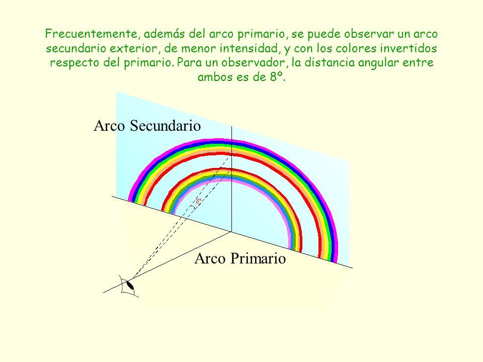 Frecuentemente, además del arco primario, se puede observar un arco secundario exterior, de menor intensidad, y con los colores invertidos respecto de