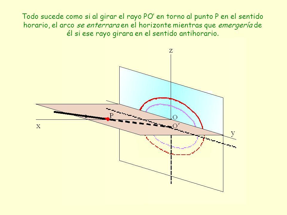 Todo sucede como si al girar el rayo PO en torno al punto P en el sentido horario, el arco se enterrara en el horizonte mientras que emergería de él s