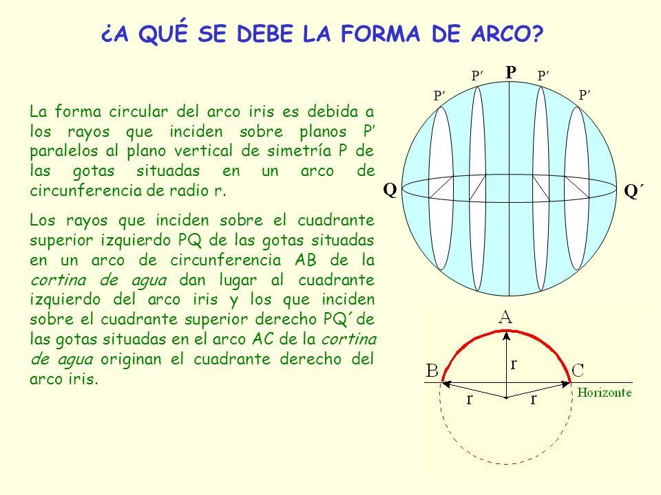 ¿A QUÉ SE DEBE LA FORMA DE ARCO? La forma circular del arco iris es debida a los rayos que inciden sobre planos P paralelos al plano vertical de simet