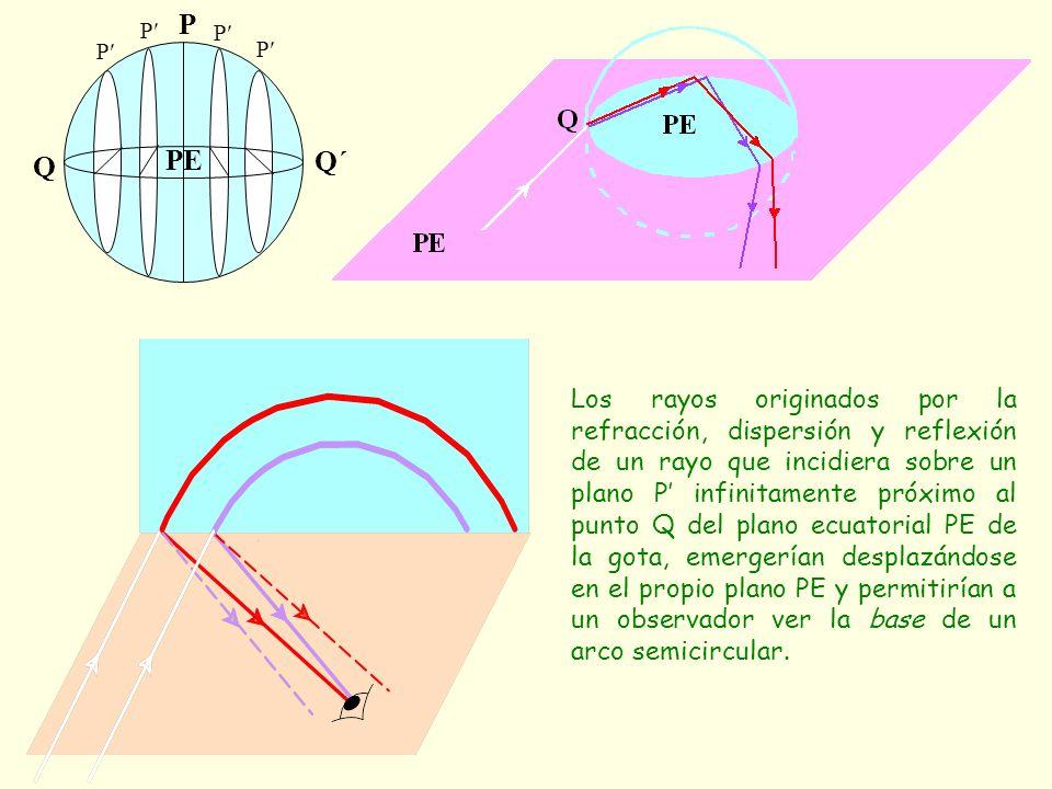 Los rayos originados por la refracción, dispersión y reflexión de un rayo que incidiera sobre un plano P infinitamente próximo al punto Q del plano ec