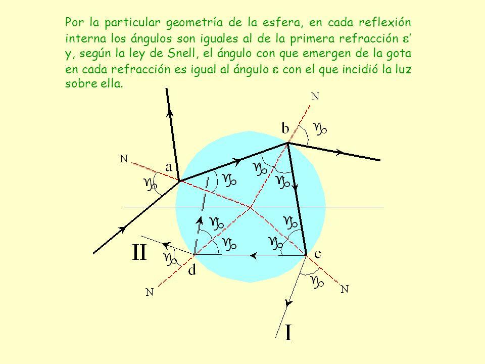 Por la particular geometría de la esfera, en cada reflexión interna los ángulos son iguales al de la primera refracción y, según la ley de Snell, el á