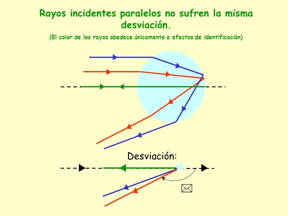 Rayos incidentes paralelos no sufren la misma desviación. (El color de los rayos obedece únicamente a efectos de identificación) Desviación: