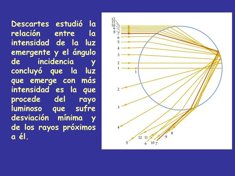 Descartes estudió la relación entre la intensidad de la luz emergente y el ángulo de incidencia y concluyó que la luz que emerge con más intensidad es