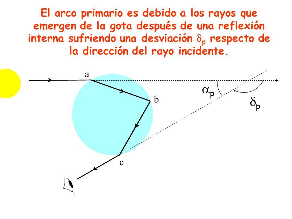 El arco primario es debido a los rayos que emergen de la gota después de una reflexión interna sufriendo una desviación p respecto de la dirección del