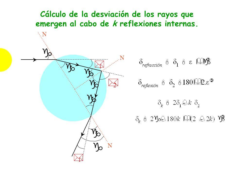 Cálculo de la desviación de los rayos que emergen al cabo de k reflexiones internas. * 2 * 1 g ´ g N N g ´ g ´ g * 1 N g ´ g ´