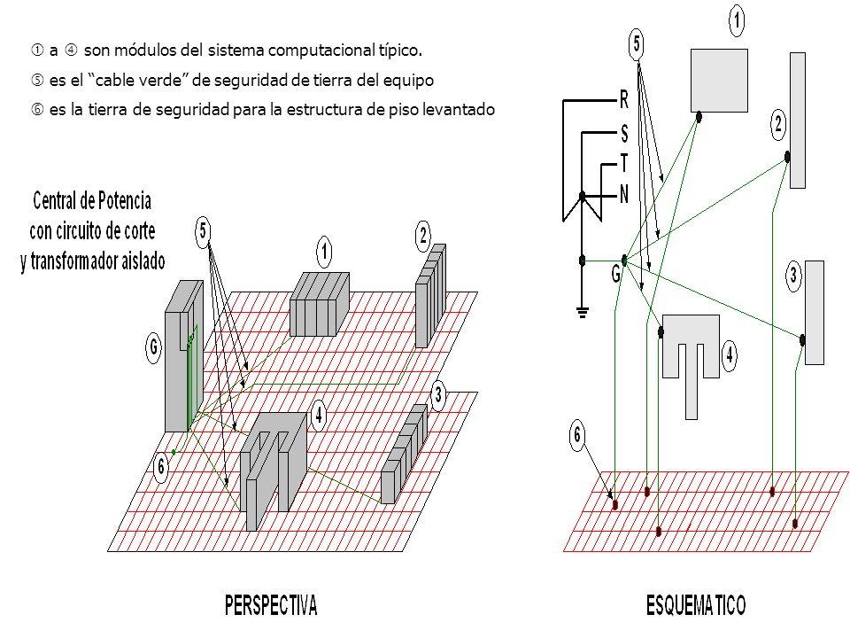 a son módulos del sistema computacional típico. es el cable verde de seguridad de tierra del equipo es la tierra de seguridad para la estructura de pi