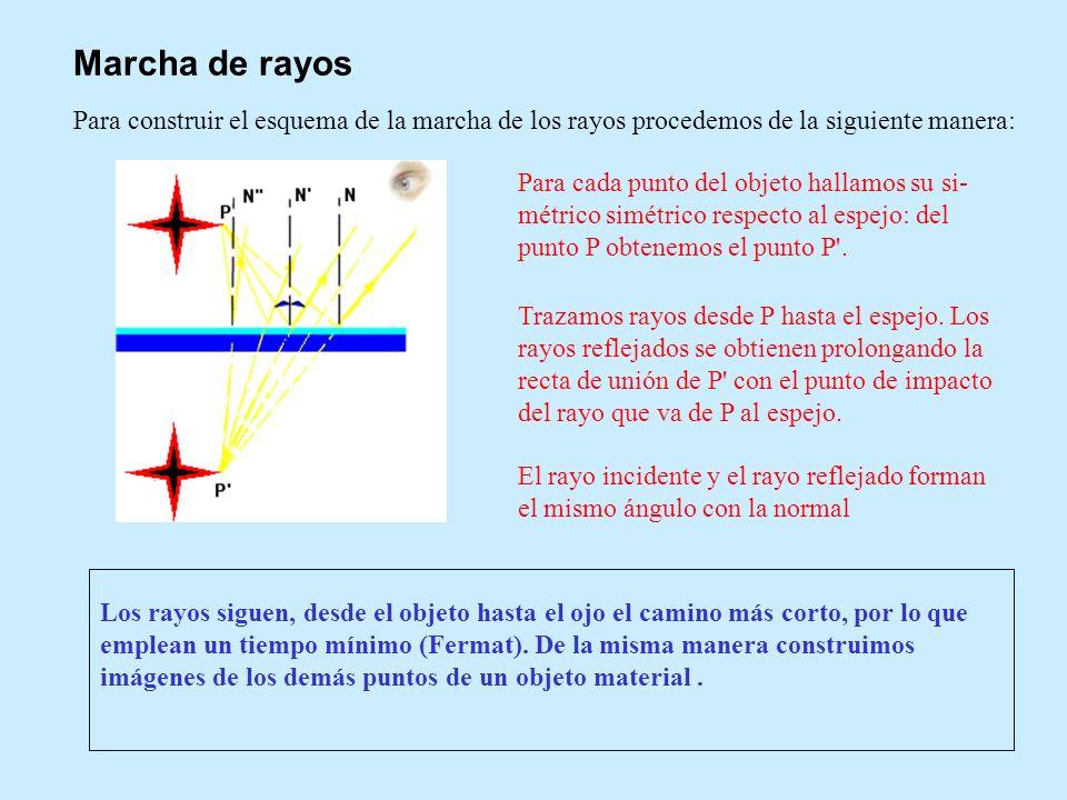 Para construir el esquema de la marcha de los rayos procedemos de la siguiente manera: Marcha de rayos Para cada punto del objeto hallamos su si- métr