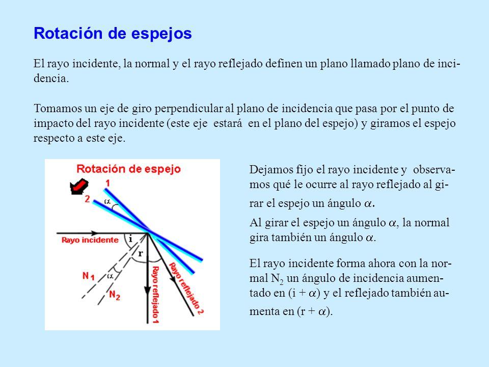 Rotación de espejos El rayo incidente, la normal y el rayo reflejado definen un plano llamado plano de inci- dencia. Tomamos un eje de giro perpendicu