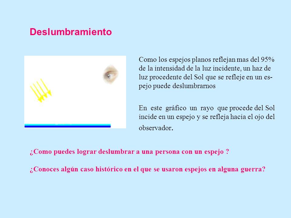 Rotación de espejos El rayo incidente, la normal y el rayo reflejado definen un plano llamado plano de inci- dencia.