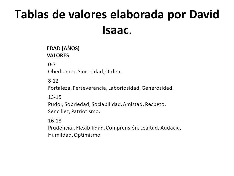 Tablas de valores elaborada por David Isaac. EDAD (AÑOS) VALORES 0-7 Obediencia, Sinceridad, Orden. 8-12 Fortaleza, Perseverancia, Laboriosidad, Gener