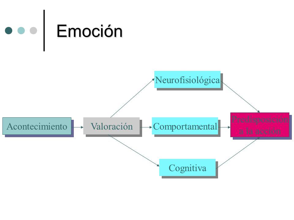Emoción Neurofisiológica Comportamental Cognitiva Acontecimiento Predisposición a la acción Predisposición a la acción Valoración