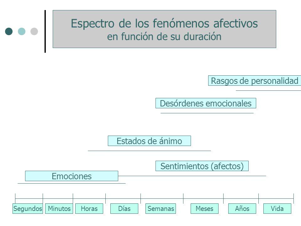 SegundosMinutosHorasDíasSemanasMesesAñosVida Estados de ánimo Desórdenes emocionales Rasgos de personalidad Emociones Sentimientos (afectos) Espectro