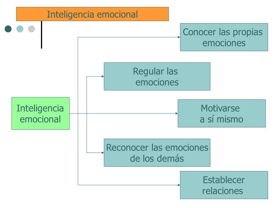 Inteligencia emocional Conocer las propias emociones Regular las emociones Motivarse a sí mismo Establecer relaciones Reconocer las emociones de los d